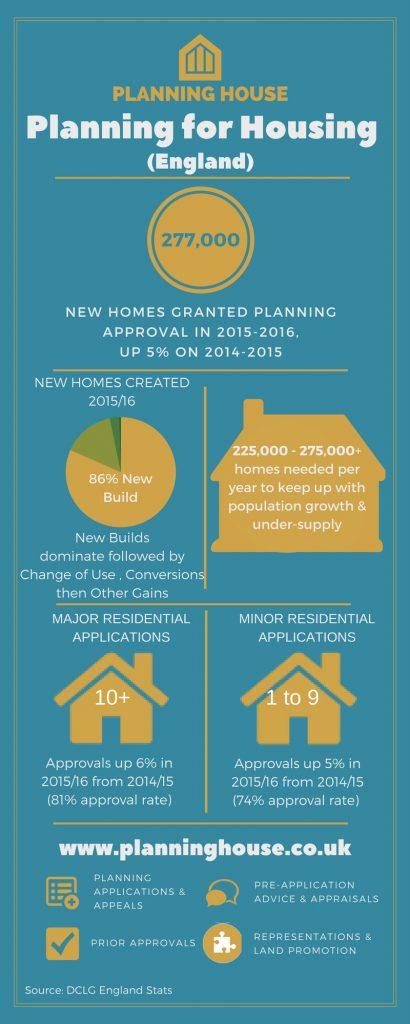 Planning for Housing Statistics