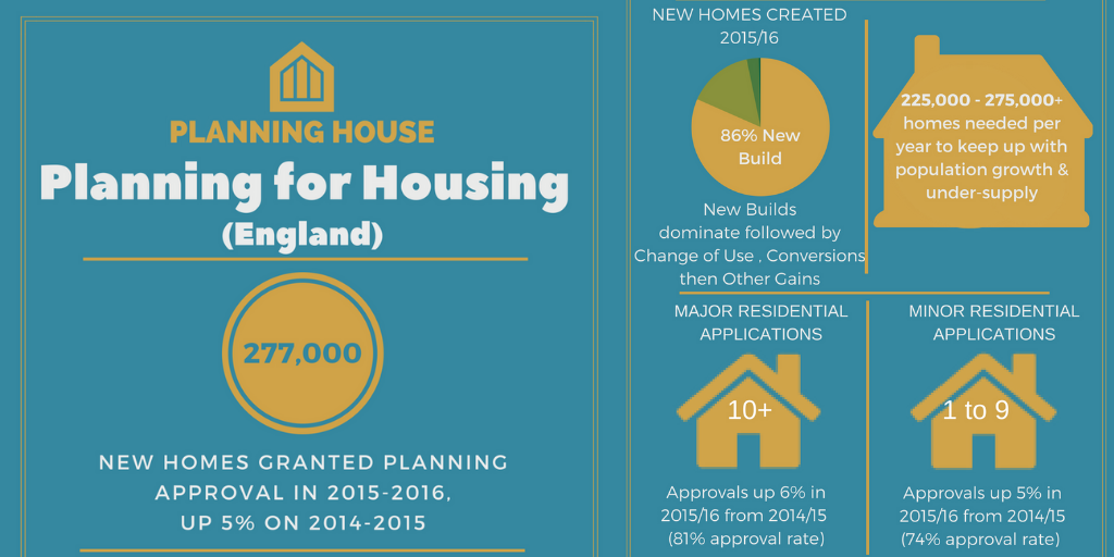 Planning for Housing Statistics